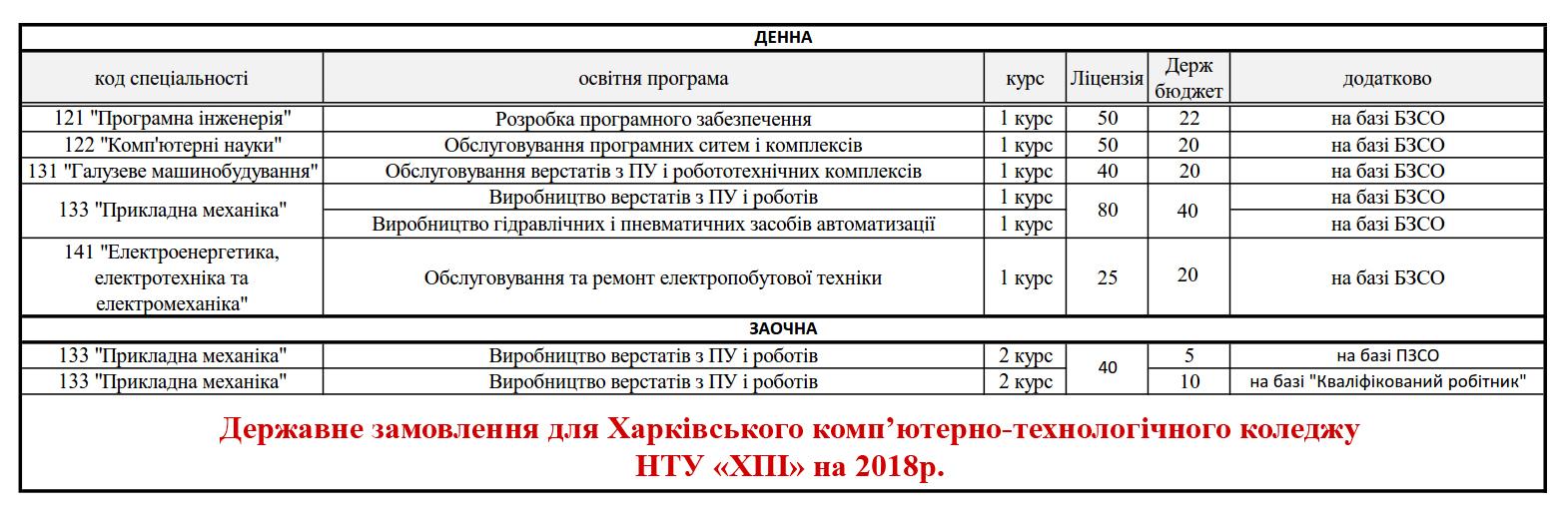 Державне замовлення на 2018р.